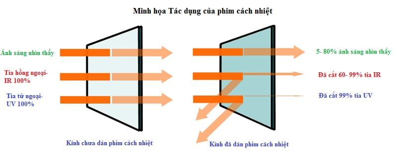 Phim cách nhiệt hoạt động như tấm rào cản ngăn chặn quá trình trao đổi nhiệt qua kính